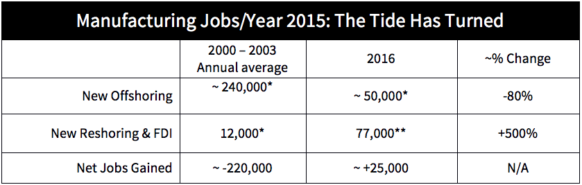 Table showing the top manufacturing jobs in 2015 and how the tide has turned from the past.