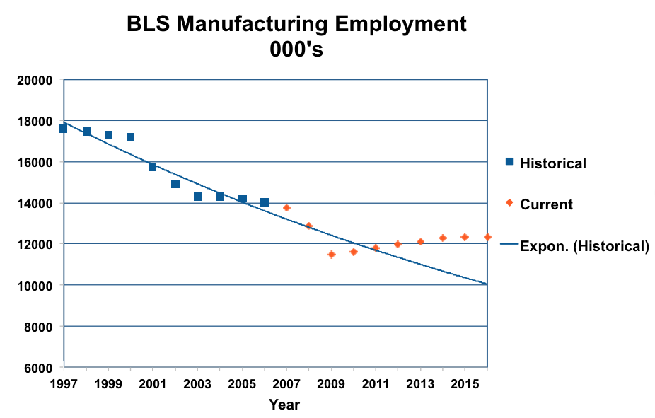 Scatter plot mapping manufacturing employment from 1997 to 2015.