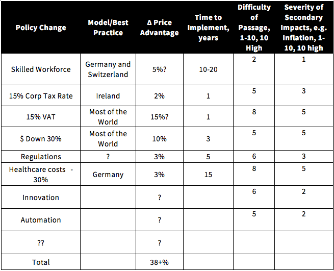Table with policy changes and estimated price advantages and difficulty of passage stats.